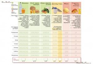 Немецкая таблица сбалансированного питания ребенка на неделю