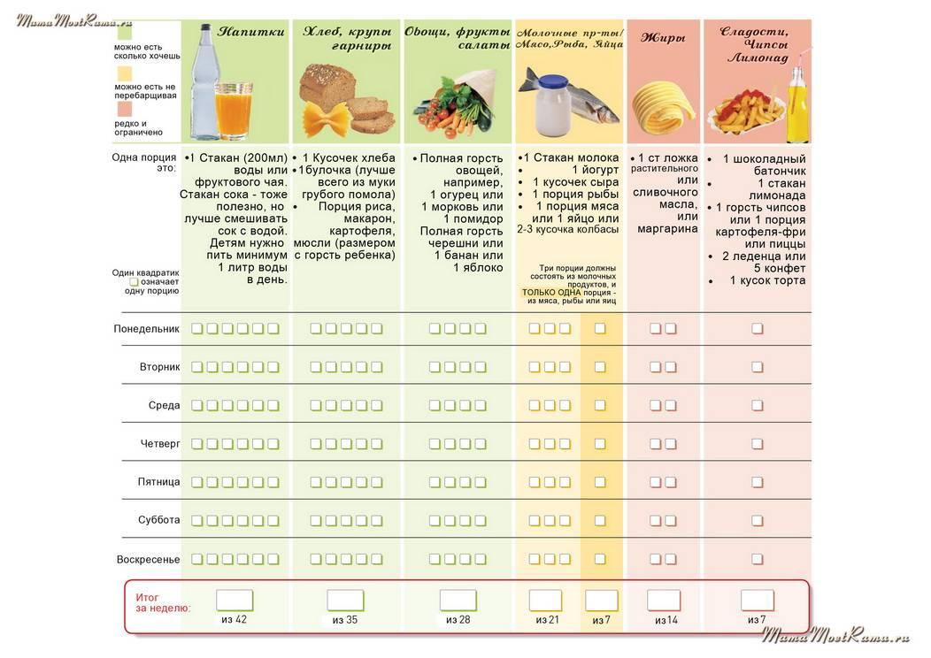 Недельный рацион питания таблица